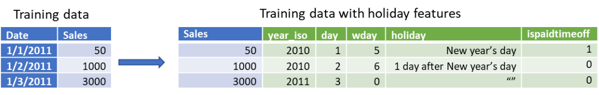 Training data on left shows without holiday features applied, table on the right shows.
