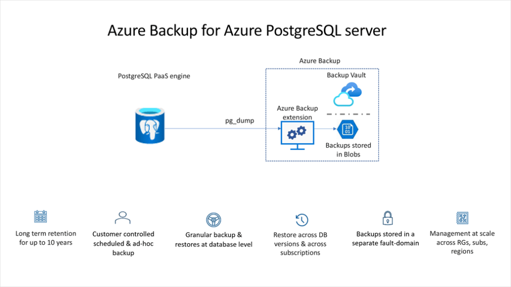 Summary of all key capabilities offered by Azure Backup for Azure Database for PostgreSQL along with broad implementation details.