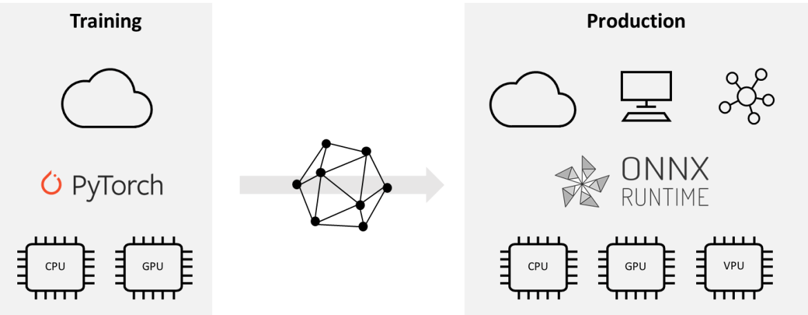 Training and production with PyTorch and ONNX Runtime