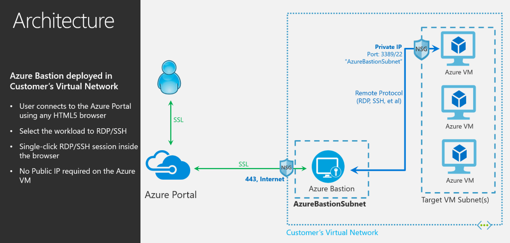 Top-level Azure Bastion architecture