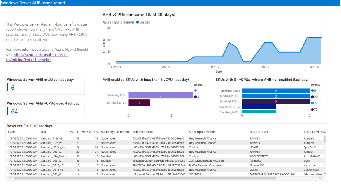Azure Hybrid Benefit (AHB) report in the new Azure Cost Management Power BI app