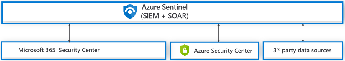 Diagram representing how Azure Sentinel connects with Azure Security Center