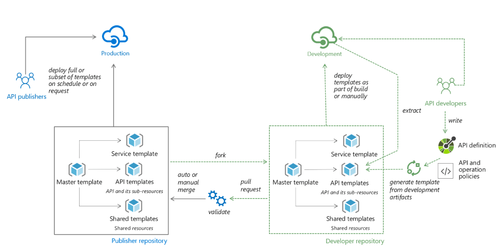 CI-CD with API Management workflow graph