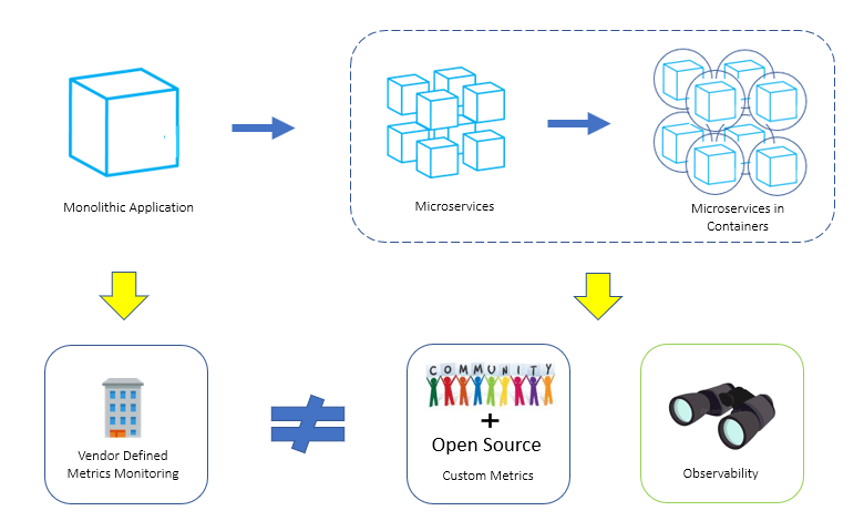 Visualizing flow on how application creation has changed from monolithic application into a microservices with containers