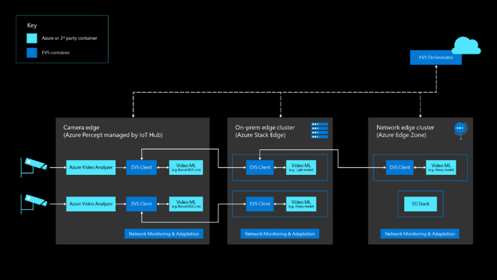 Demonstrates how the Edge Video Services (EVS) split the computation to get the most out of the hardware available at the edge and the cloud infrastructure while staying with other workloads at the edge.