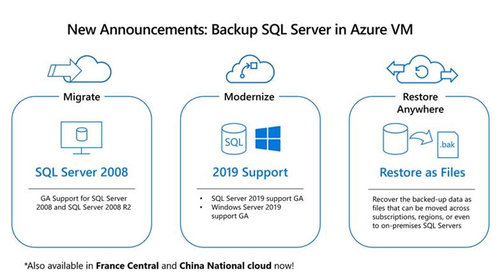 Backup SQL server in Azure VM
