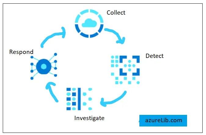 Azure Sentinel Overview