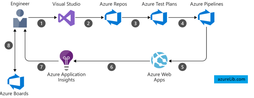 azure DevOps interview questions and answers