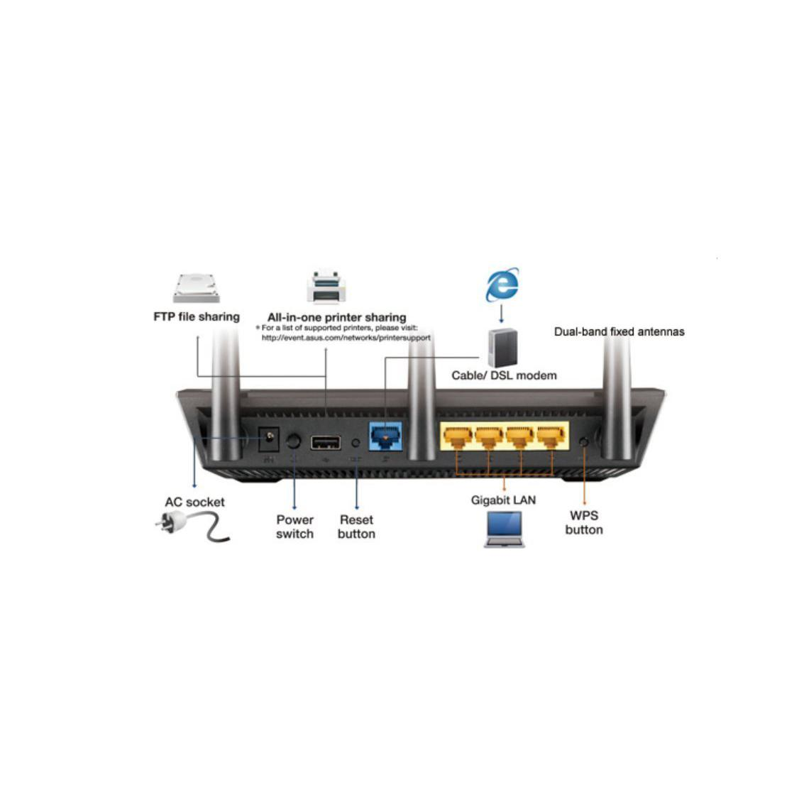 Asus Rt Ac66u B1 Dual Band 3 X 3 Ac Gigabit Wifi