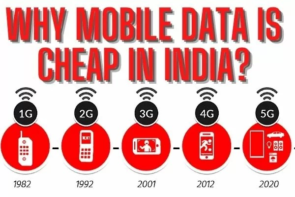 Why Mobile Data is Cheap in India