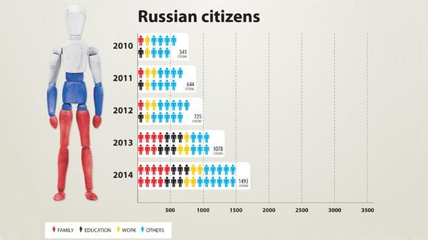 Chart of residence permits issued to Russians (courtesy The Times of Malta)