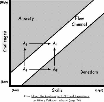 Flow psychology chart