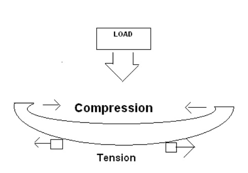 http://mrpopetech.weebly.com/tension-and-compression.html