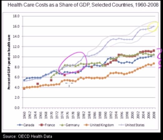 Healthcare spending technology shift circled