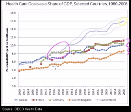 Healthcare spending technology shift circled
