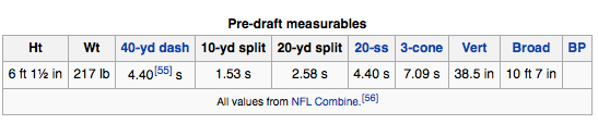 Adrian Peterson Combine Numbers