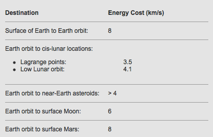Rocket velocity based on distance