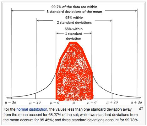 Standard deviation normal distribution graph 68% darkened