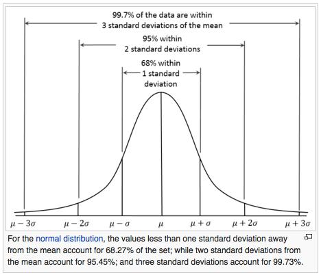 Standard deviation normal distribution graph