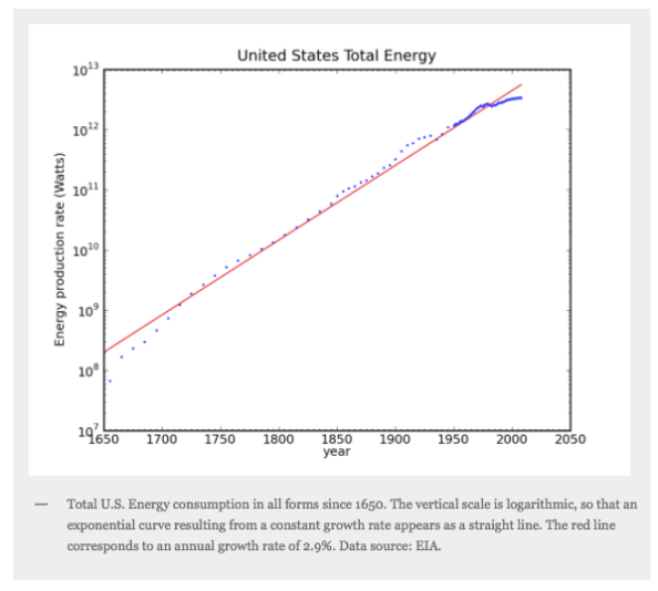 Image credit: http://physics.ucsd.edu/do-the-math/2011/07/galactic-scale-energy/