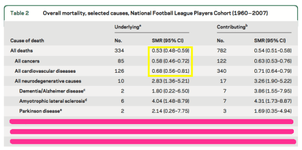 NFL player deaths compared to general population SMR cardiovascular cancer outline