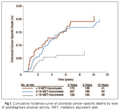Credit: Physical Activity and Survival After Colorectal Cancer Diagnosis