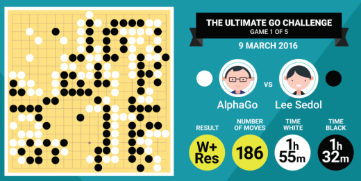 AlphaGo lee sedol