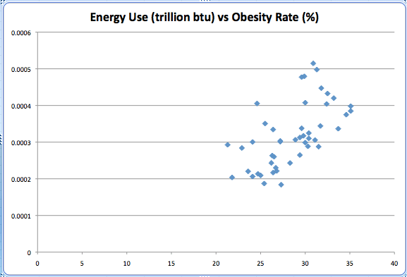 Energy use per state vs obesity rate per state 2