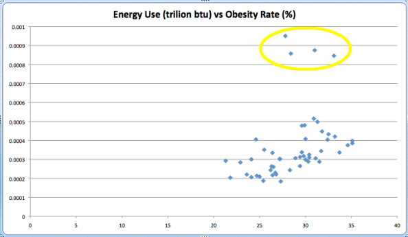 Energy use per state vs obesity rate per state with outlier circle