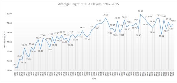 basketball height over time NBA