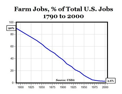 farm jobs over time graph