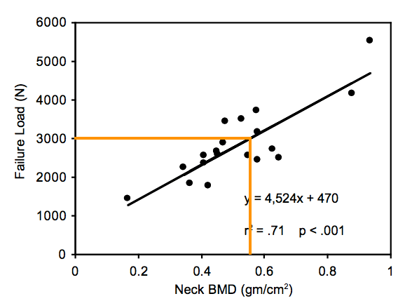 bone-density-vs-force-tolerance-falling