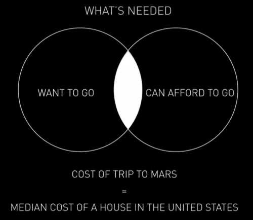 mars-cost-who-can-afford-to-go-venn-diagram-2