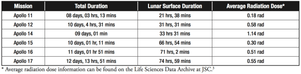 Three missions had more than double the time on the lunar surface, yet less than half the radiation dose.