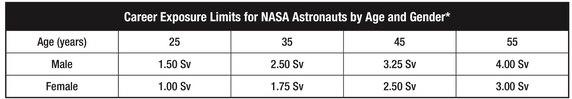 lifetime-radiation-limit-sv-men-women-nasa-astronauts