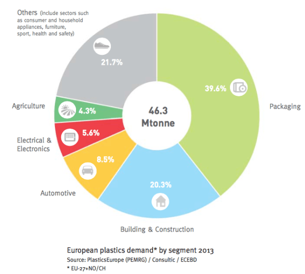 plastic-consumption-by-sector
