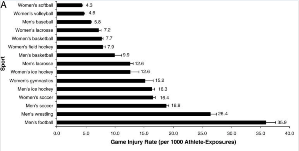 Credit: Epidemiology of Collegiate Injuries for 15 Sports: Summary and Recommendations for Injury Prevention Initiatives (https://www.ncbi.nlm.nih.gov/pmc/articles/PMC1941297/)