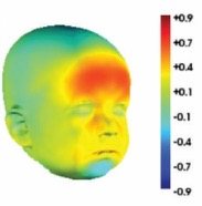child birth weight relationship face shape 2