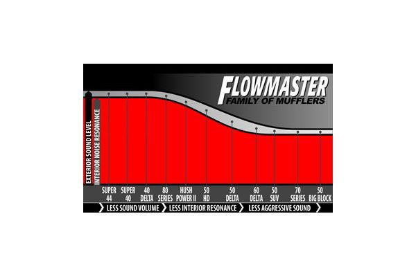 Lowest possible price on Flowmaster 817568 Direct-Fit ...