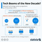 #AI #ElectricVehicles #5G #IoT : Technologies sector projections for the next decade as of December 2019
