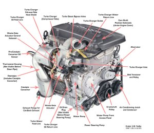 LNF (and LE5, kinda) Part Location Diagrams  Saturn Sky