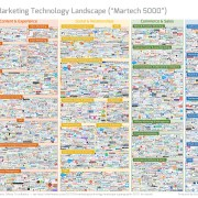 Marketing technology landscape supergraphic by Scott Brinker