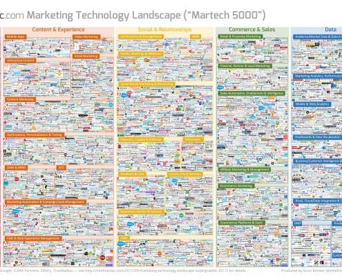 Marketing technology landscape supergraphic by Scott Brinker
