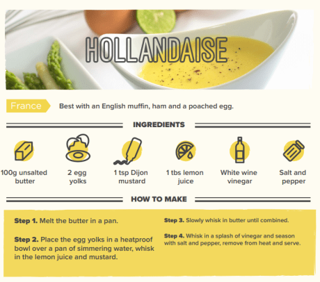 Hollandzise sauce recipes infographic