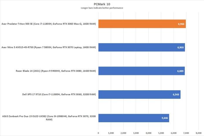 Predator Triton 500 SE: PCMark 10