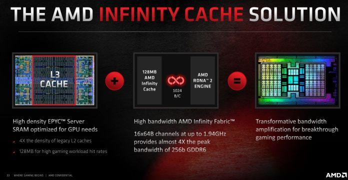 AMD Infinity Cache high-level