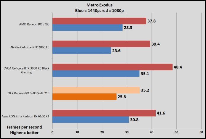 Radeon RX 6600 Metro Exodus benchmarks