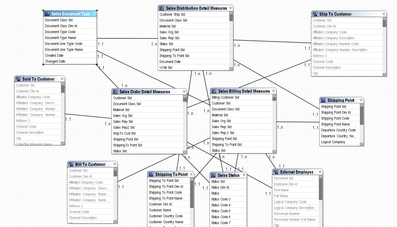 Baan Iv Cognos Sales Data Model