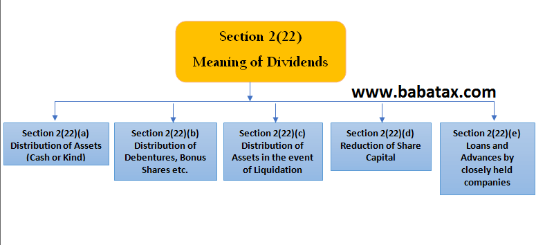 Income tax on dividend