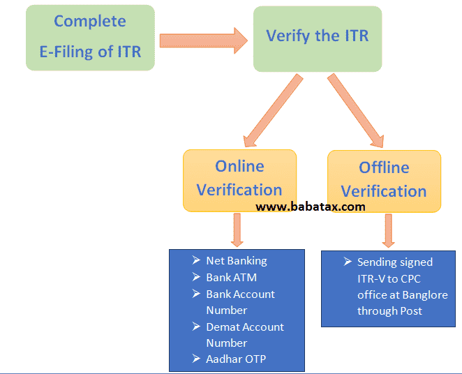 e verify itr